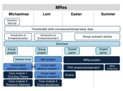 MRes Summary