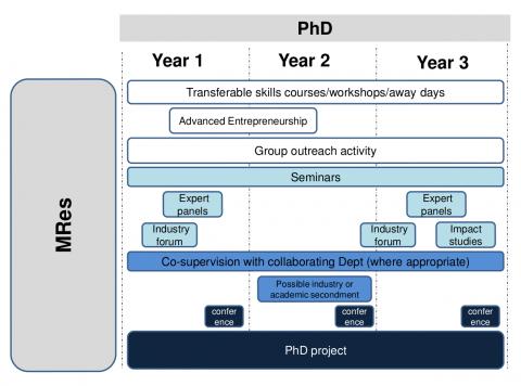 PhD Summary